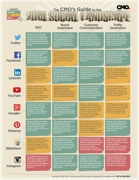 [Infographie] Sur quelles plateformes sociales vaut-il la peine de se concentrer pour votre stratégie marketing? | Time to Learn | Scoop.it
