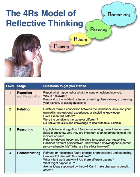 Developing Reflective Approaches to Writing (DRAW) | Teaching & learning in the creative industries | Scoop.it