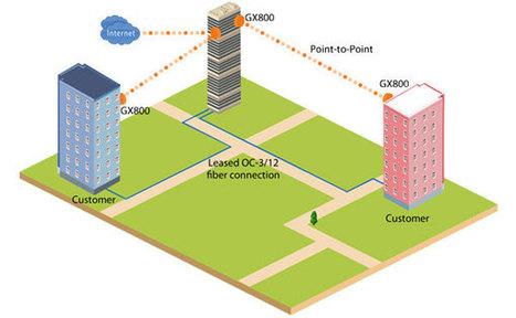 Proxim Wireless - Add Critical Link Redundancy | Wireless Video Surveillance | Scoop.it