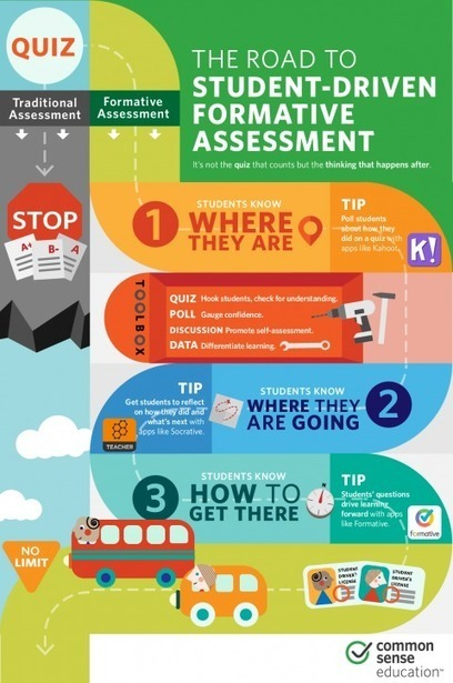 Make Formative Assessment More Student-Centered | Common Sense Education | aect | Scoop.it