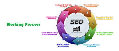 RashiMultiSoft-Best SEO Company India | Everything You Want | SEO Blog | Scoop.it