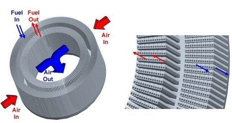 New heat exchanger for supersonic aircraft engines | Heat energy recovery technology | Scoop.it