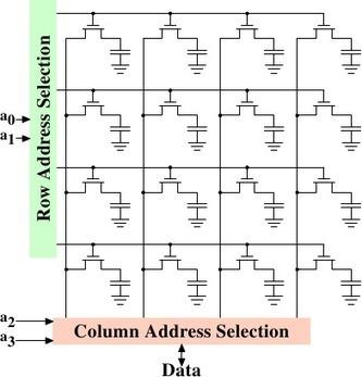 每个程序员都应该了解的内存知识【第一部分】 - 技术翻译 - 开源中国 OSChina.NET | ios develop | Scoop.it