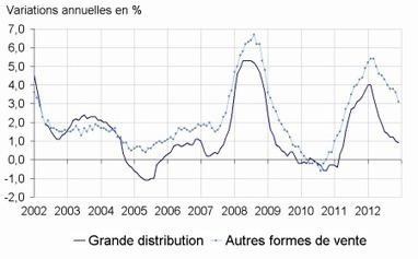 Insee - Indicateur - En décembre 2012, les prix des produits de grande consommation sont stables dans la grande distribution | ECONOMIE ET POLITIQUE | Scoop.it