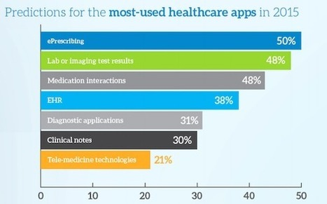 Mobile Health Adoption Growing Among Doctors, for Apps and Content | Digital Marketing | Scoop.it