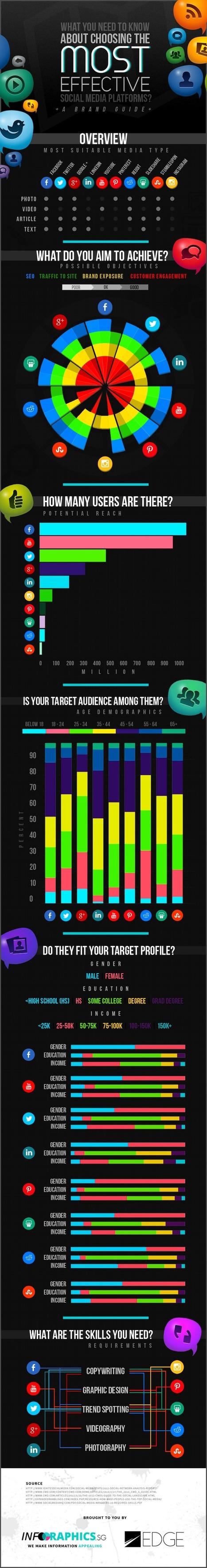 [Infographie] Quel réseau social est le plus adapté à vos objectifs? | Infographies social media | Scoop.it