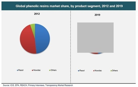 Phenolic Resins Market Size, Share, Growth,Trends and Forecast 2013 to 2019 | Transparenc Market Research | Scoop.it
