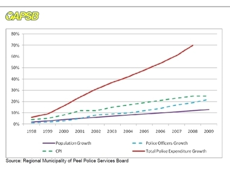 Policing costs increases outpace inflation - KenoraOnline | Police Governance | Scoop.it