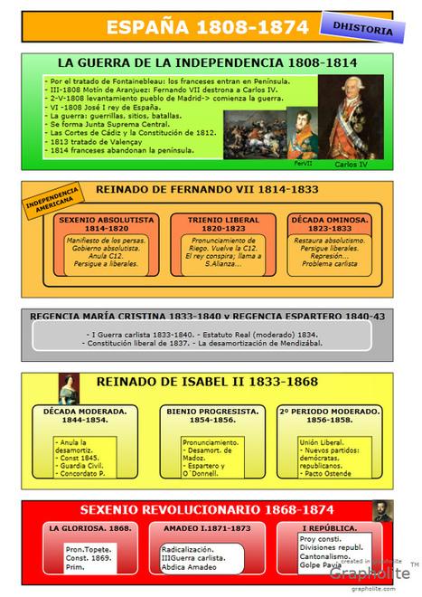 Blog de Aula: DHistoria.4ºESO   Geografía e Historia   Scoop.it