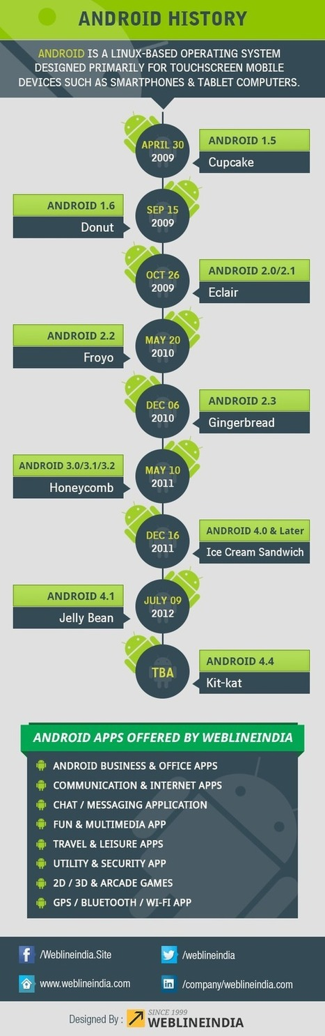 History of Android OS [Infographic] | Android Development for all | Scoop.it