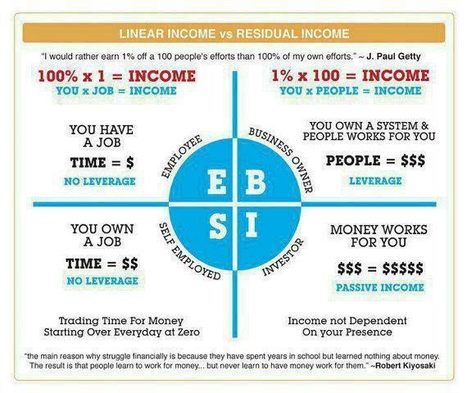 The Numbers Behind the Amazing Power of Residual Income | Network Marketing Training | Scoop.it