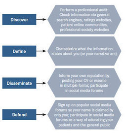 Clinical Oncology in the 21st Century: Reflections on how Healthcare Providers Should Manage Their Public Personas on Social Media | Health Care Social Media And Digital Health | Scoop.it