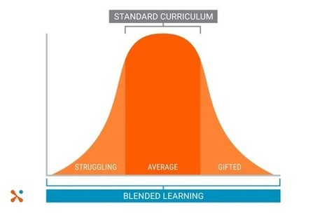 Blended Learning Helps Students at Different Cognitive Levels | Blended Learning in Higher Ed | Scoop.it