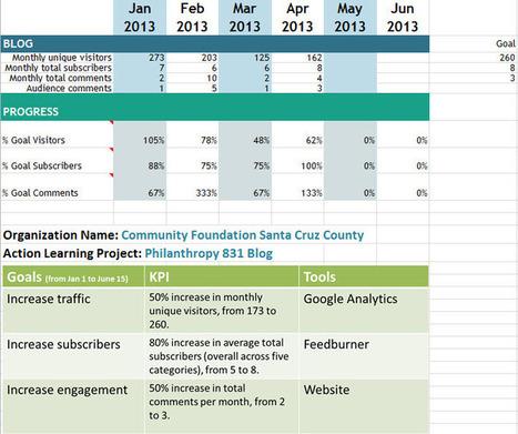 How To Make Sense of Your Social Media Metrics | Social Media Article Sharing | Scoop.it