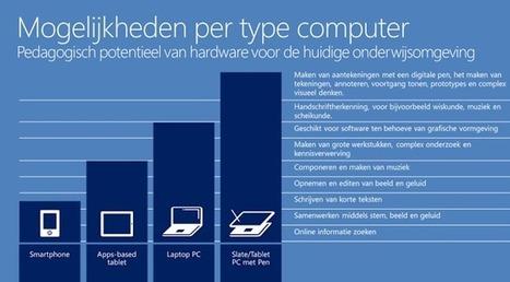 Netwijs edublog: Windows 8 tablets voor het onderwijs | iPad, Tablet, Chromebook, Surface, Raspberry PI & Smartboard op de Basisschool | Scoop.it