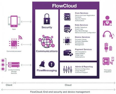 Wi-Fi equipped 32-bit Arduino board streamlines cloud-powered embedded app | Raspberry Pi | Scoop.it