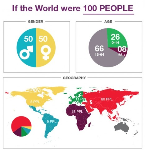 If the World were 100 People | Visual.ly | Banco de Aulas | Scoop.it