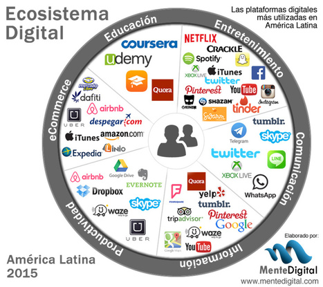 El ecosistema digital para 2015 #infografia #infographic #socialmedia | Seo, Social Media Marketing | Scoop.it
