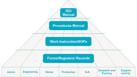 ISO Documents Management System Objective | ISO Documents | Scoop.it