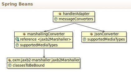 A Comparison of Spring MVC and JAX-RS | REST Web Services | Scoop.it