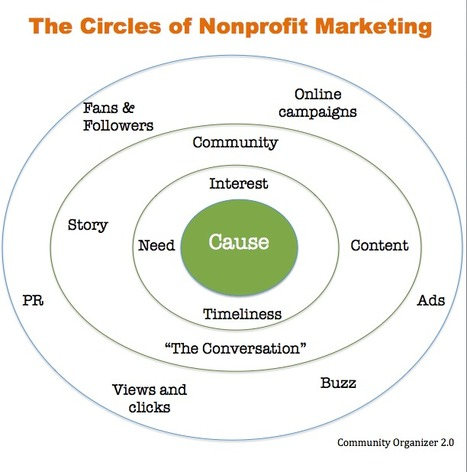 The Circles of Nonprofit Marketing | socialmedia_nonprofits | Scoop.it