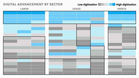 How Digital Is Your Industry?   Business Transformation   Scoop.it