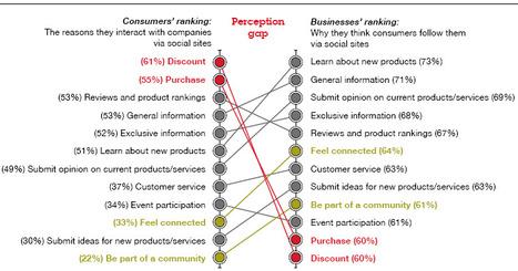 "The Key Secret to Facebook Marketing | Business 2 Community | ""Social Media"" | Scoop.it"