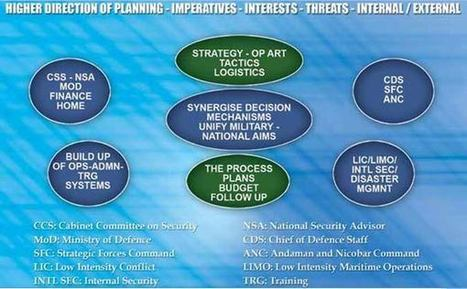 Unifying Process - Unified Operations - United Theatre | National Security | Scoop.it