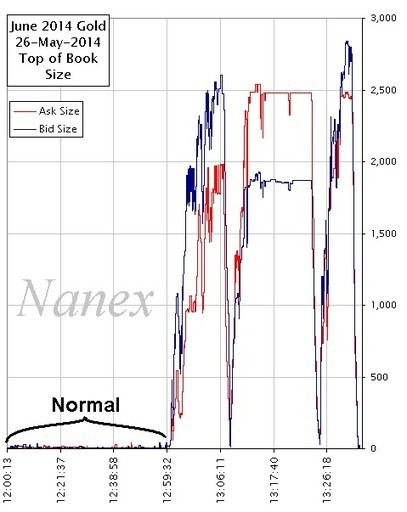 Nanex ~ 26-May-2014 ~ HFT Roller Coaster Algo Runs in After Hours Gold | Market Integrity | Scoop.it