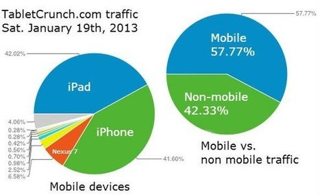 Website Hits New Milestone With Mobile Beating Out Non-Mobile Visitors | Business Change Through Innovation | Scoop.it