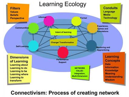 Conectivismo: una teoría del aprendizaje para la era digital | Sociedad, educación y TIC | Scoop.it