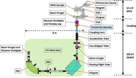Measurement of Uranium Isotopes in Particles of U3O8 by Secondary Ion Mass Spectrometry–Single-Stage Accelerator Mass Spectrometry (SIMS–SSAMS) | Mineralogy, Geochemistry, Mineral Surfaces & Nanogeoscience | Scoop.it