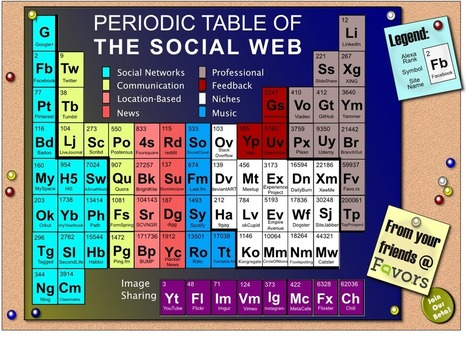 UPDATED: The Periodic Table Of The Social Web (February 2012 Edition)   The Favo.rs Blog   Share Some Love Today   Scoop.it