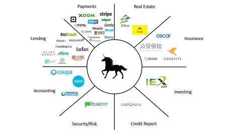The Secret of The FinTech Unicorns | Entreprise 2.0 -> 3.0 Cloud-Computing Bigdata Blockchain IoT | Scoop.it