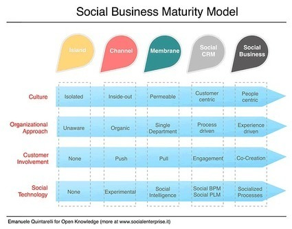 Defining Social Business: a Call for Clarity and Collaboration | Designing  service | Scoop.it