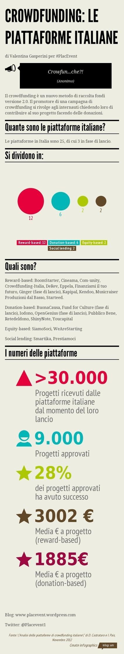 Le piattaforme di crowdfunding in Italia | Crowdfunding for App | Scoop.it
