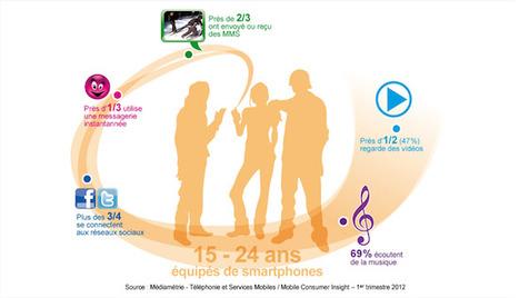 E-tourisme, offshore, smartphones, tablettes, publicité online...Les 5 dernières études à découvrir - FrenchWeb.fr   Web & Tourism   Scoop.it