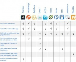 10 Best Task Apps with Evernote Integration   TaskClone Blog   ipad@work   Scoop.it