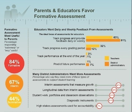 Parents and Educators Agree – Better Assessments, Less High ... | Core curriculum | Scoop.it