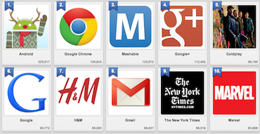 The Top 10 Brand Pages on Google+ | Social Media Buzz | Scoop.it