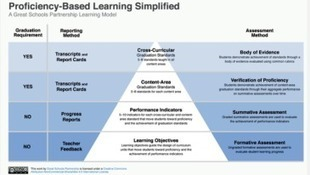 10 Principles of Proficiency-based Learning « C...   Education Seminar   Scoop.it