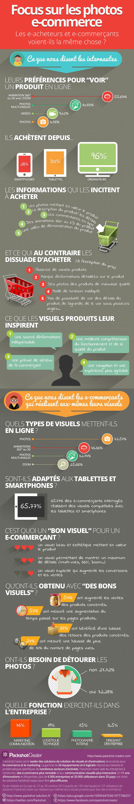 [Infographie] L'importance des visuels pour le E-commerce | Communication et Marketing appliqués au web | Scoop.it