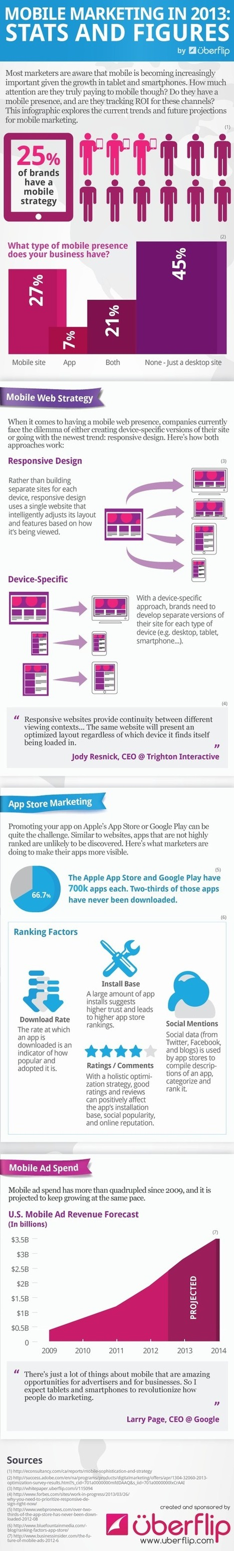 Infographic: 2013 Mobile Marketing Stats and Figures - Marketing Technology Blog | Psicología desde otra onda | Scoop.it