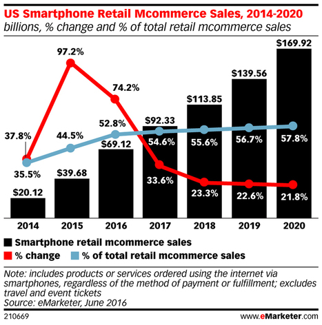 US Mobile Commerce: Top Stats to Keep You Ahead of the Pack | Entrepreneurship, Innovation | Scoop.it