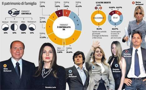 Berlusconi family: il patrimonio di famiglia | JIMIPARADISE! | Scoop.it