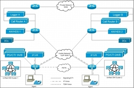 Cisco UCCE to UCS - Contact Center Migration to UCS | Cisco Learning | Scoop.it