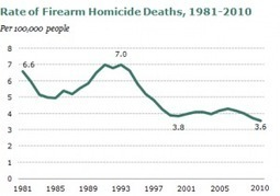The Real Facts about Gun-Related Homicide No One's Talking About | Criminal Justice in America | Scoop.it