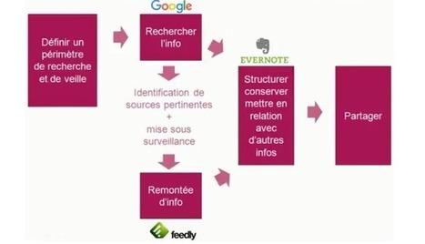Les bases de la recherche et de la veille en vidéos | Portail de l'IE | Veille_Curation_tendances | Scoop.it