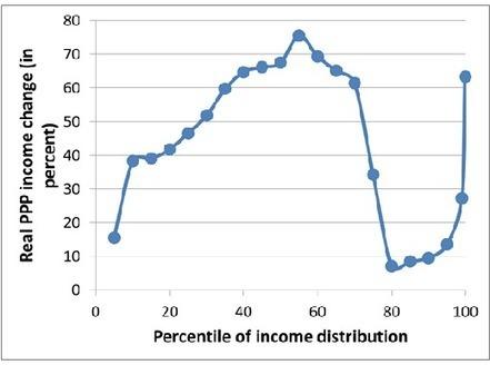 Inequality increasing? BOLLOCKS! You heard me: 'Screw the 1%'