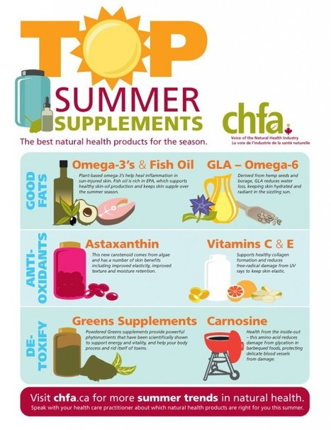 The Visual Article: Supplements-Infograph-791x1024.jpg (791x1024 pixels) | Infographics | Scoop.it